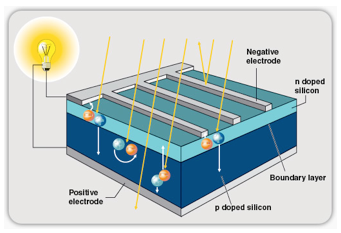 how to make silicon solar cell at home pdf