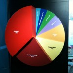 pie chart showing different ways energy used in the home