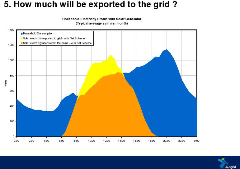 chart showing how much solar power is exported for households under net tariffs