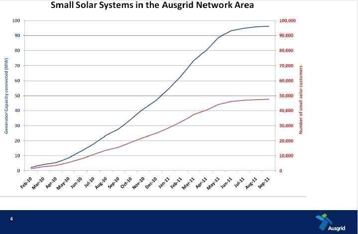 Trendlines showing the rising numbers of solar connections in Ausgrid EA area
