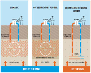 Geothermal Power Solar System Design And Installations Sydney
