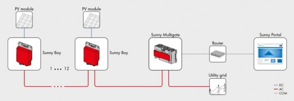 Sma micro inverters solar system design and installations sydney diagram showing sunnyboy microinverter concepts cheapraybanclubmaster Choice Image