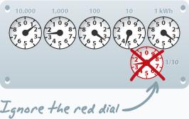 clockface electricity meter dials
